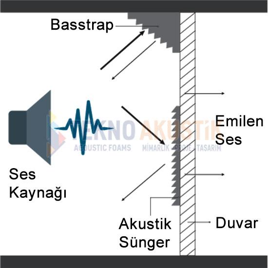 akustik ses yalıtım süngerleri